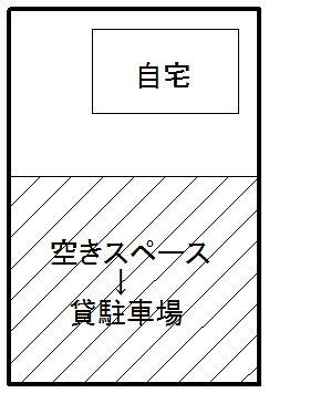 自宅の敷地一部(空きスペース)を駐車場として貸すイメージ図です。
