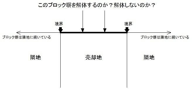 ブロック塀の参照図です。