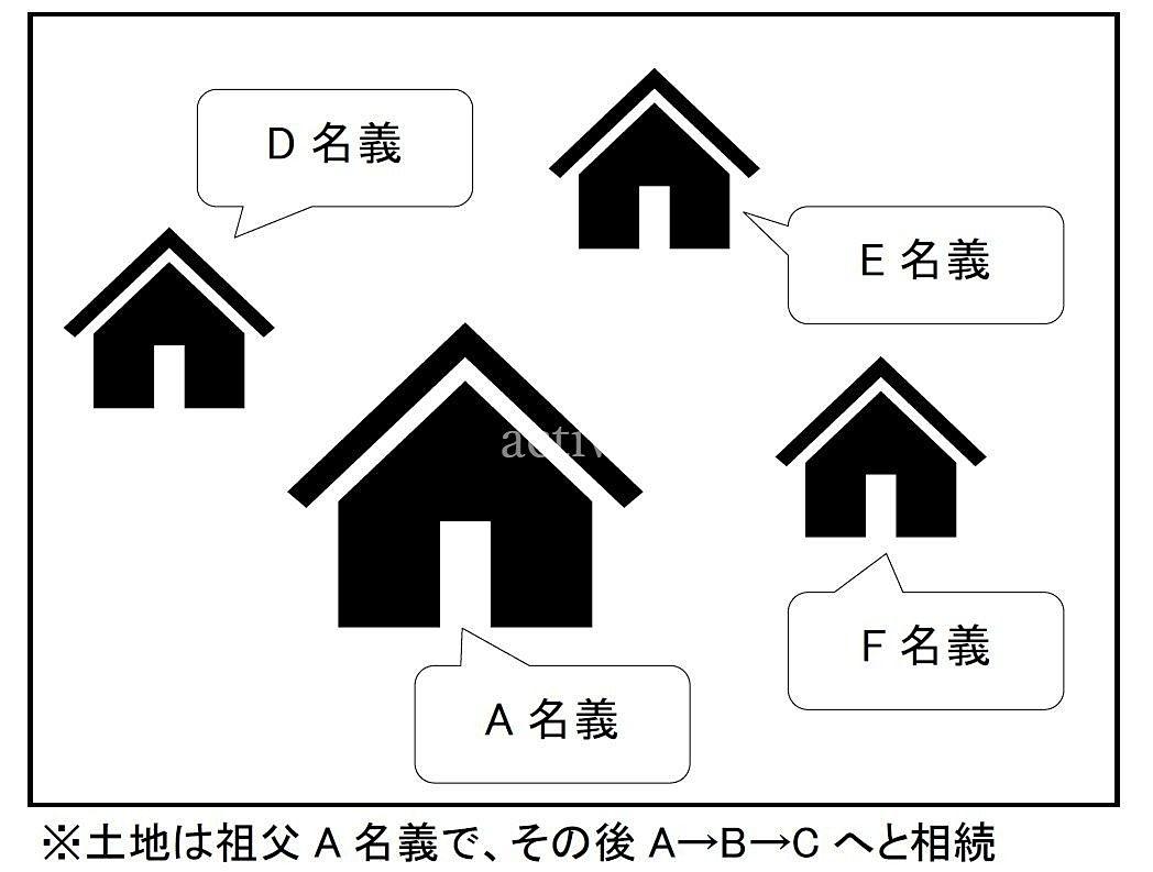 cさんの土地には複数の建物の登記が残っていました。